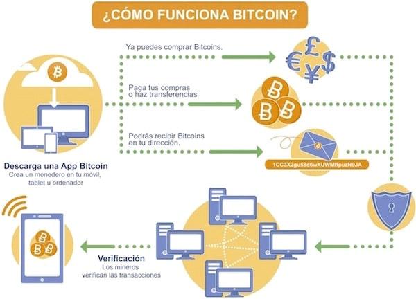 funcionamiento bitcoin