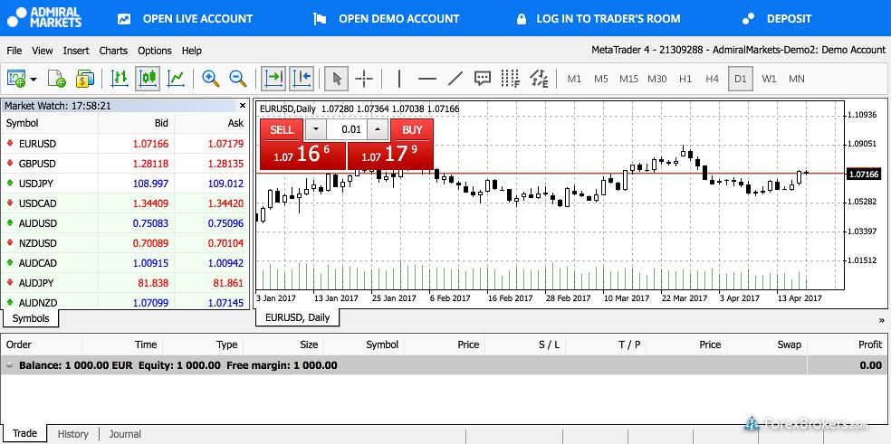 Admiral Markets - Opiniones y Review del Broker