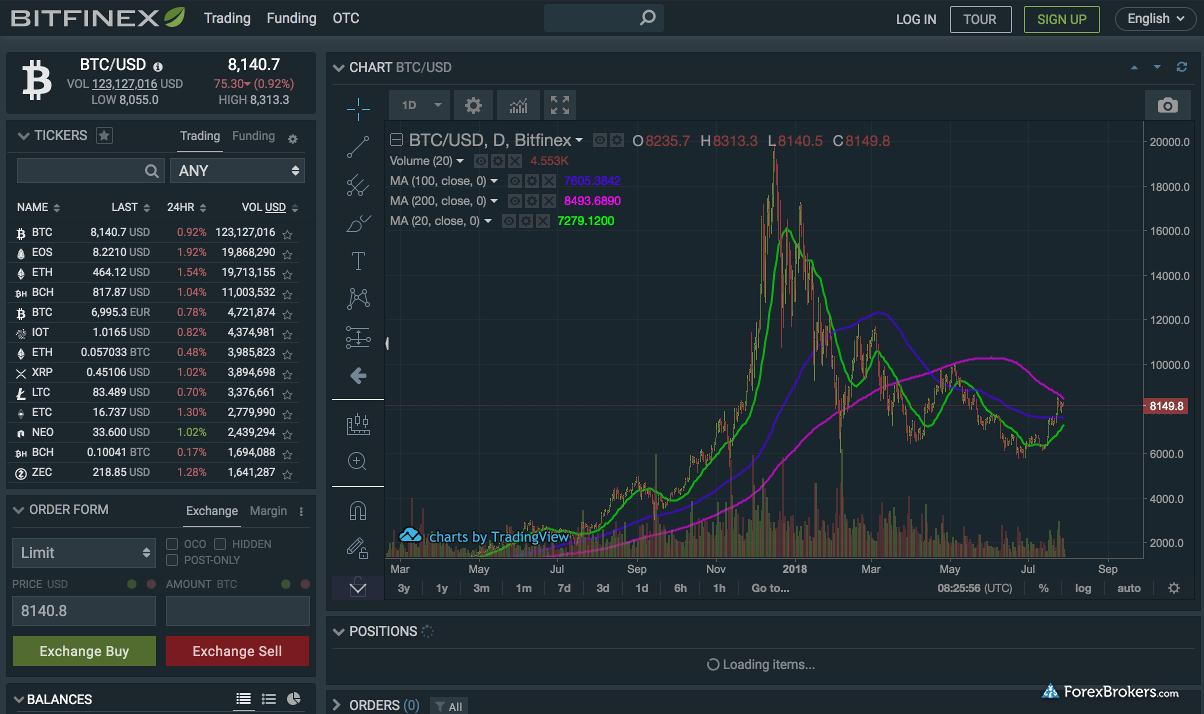 Bitfinex - Opiniones y Review del Broker